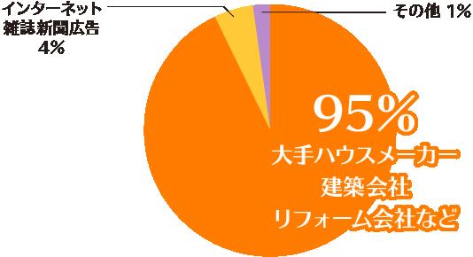 karinushi_chart01